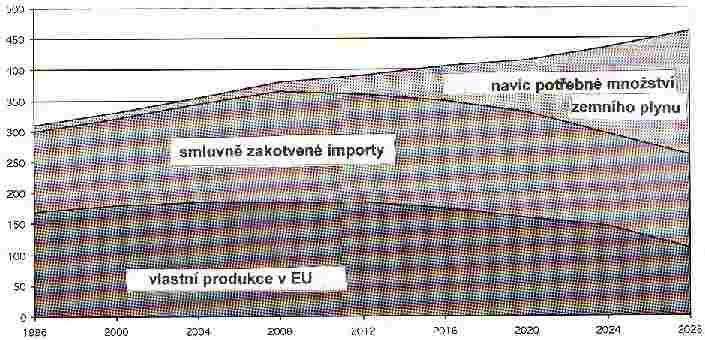 Zajištění potřeby zemního plynu pro EU
