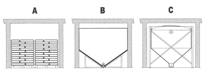Základní typy uskladnění pelet