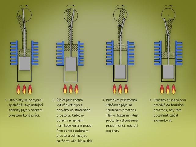 Jak funguje Stirlingův motor – pracovní cyklus