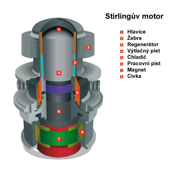 Schéma Stirlingova motoru, zdroj: Viessmann
