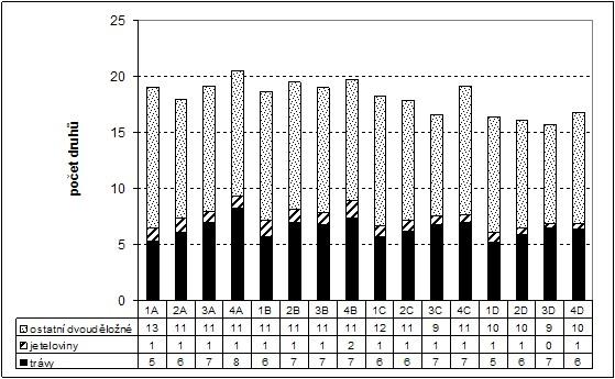 Počet druhů jednotlivých agrobotanických skupin při různém obhospodařování trvalých travních porostů (průměr let 2003-2008)