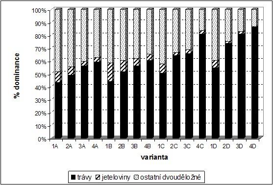 Zastoupení jednotlivých agrobotanických skupin (v %) při různém obhospodařování trvalých travních porostů (průměr let 2003-2008)