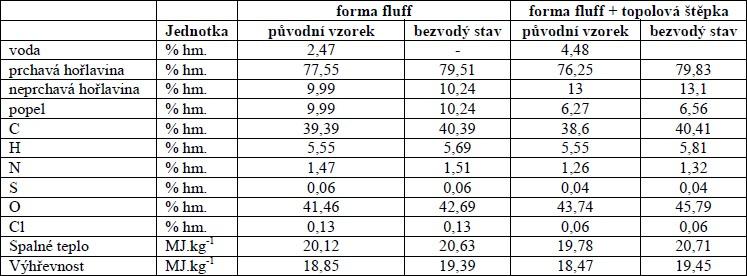 Palivoenergetické vlastnosti paliva formy fluff