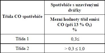Třídy emisí oxidu uhelnatého pro lokální spotřebiče