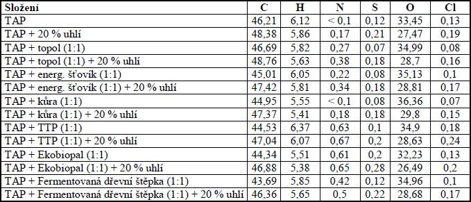 Obsah některých prvků v briketách [%]