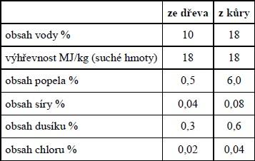 Palivové požadavky na topné brikety a pelety podle ÖNORM M7135