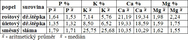 Průměrné celkové obsahy a mediány vybraných živin (mg/kg) u hodnoceného souboru popelů
