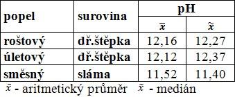 Průměrné hodnoty a mediány pH v popelech ze spalování dřevní štěpky a slámy
