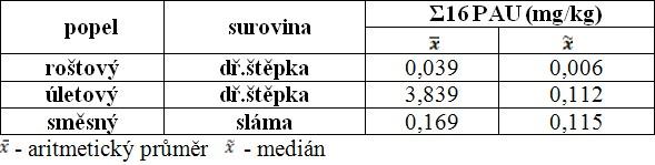 Průměrné hodnoty a mediány obsahu PAU v popelech ze spalování biomasy