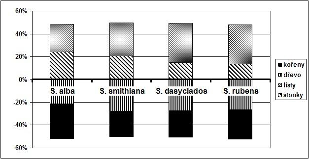 Podíl kadmia nahromaděného v jednotlivých částech rostlin