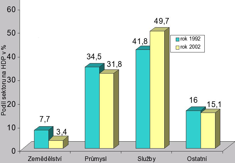 Vývoj struktury hospodářství v ČR, porovnání roku 1992 a 2002