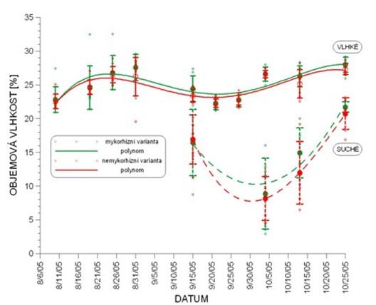 Časová řada - průběh průměrných hodnot objemových vlhkostí u 1. experimentu