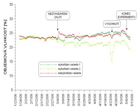 Časová řada –2. experiment: kontinuální měření hodnot objemové vlhkosti