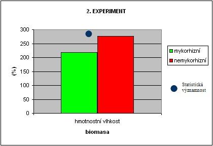 """Rozdíl mezi """"hmotnostními vlhkostmi"""" celkových biomas"""