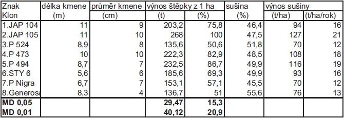 Vybrané výsledky zkoušení RRD z let 2001-2006 stanoviště Domanínek - topoly
