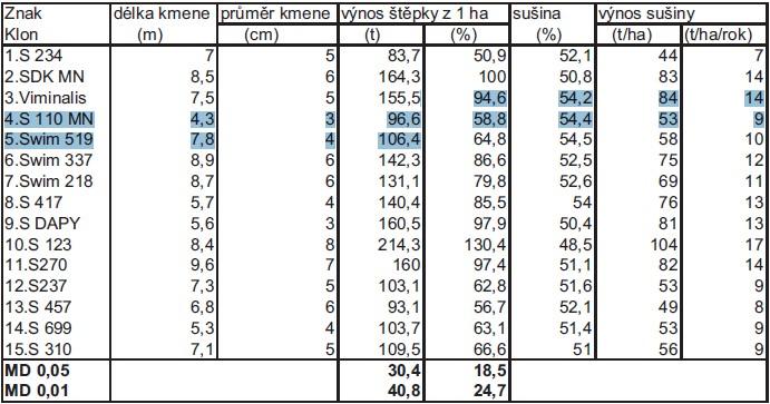 Vybrané výsledky zkoušení RRD z let 2001-2006 stanoviště Domanínek - vrby