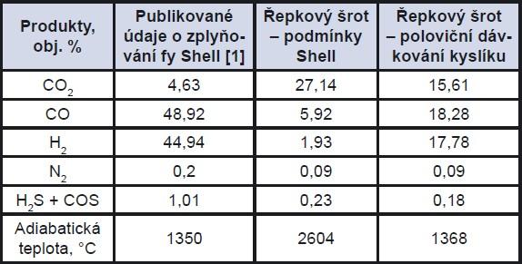 Porovnání podmínek pro rovnovážné složení produktů parciální oxidace řepkového šrotu