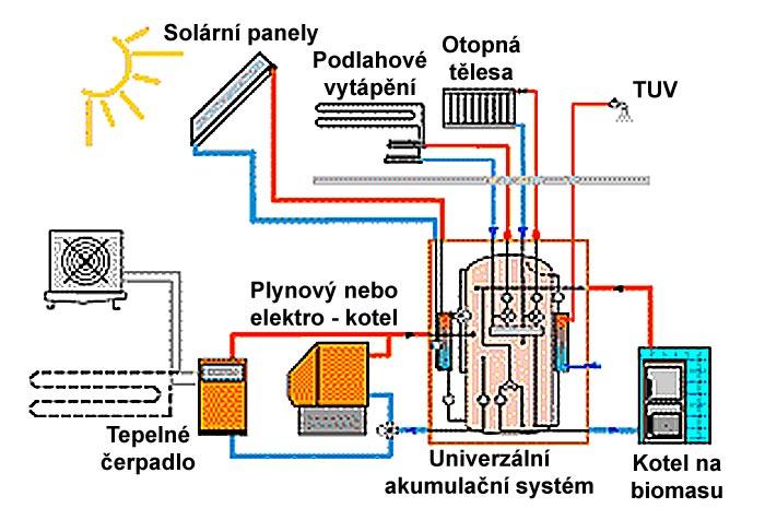 Univerzální akumulační systém propojující čtyři zdroje tepla v rodinném domě