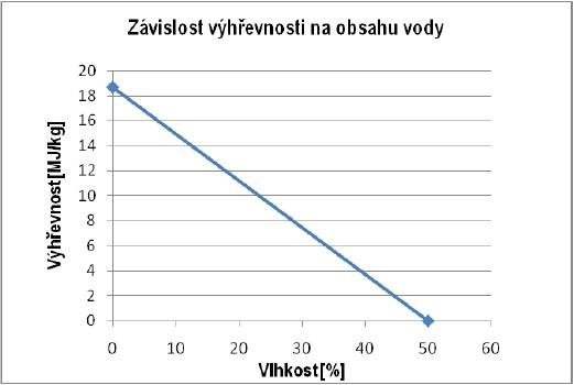 Závislost výhřevnosti paliva na obsahu vody