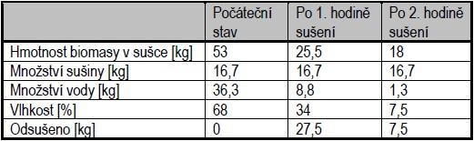 Vlastnosti biomasy v průběhu sušení