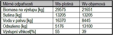 Výsledné parametry biomasy po 1. hod sušení