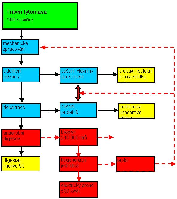Jednoduchá zelená biorafinerie