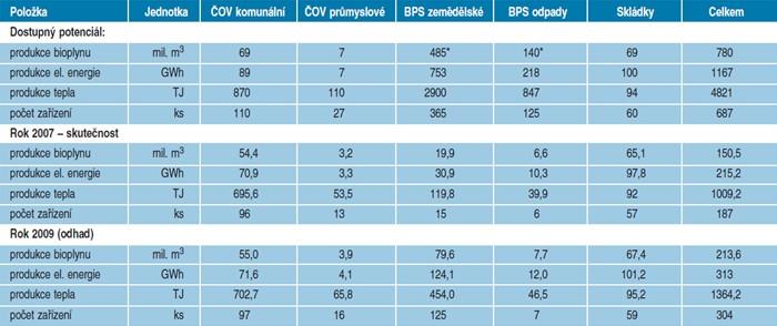 Dostupný potenciál zemědělských a odpadových BPS