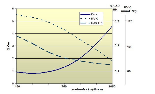 Vliv nadmořské výšky na obsah celkového C, C huminových kyselin a KVK (sestaveno z údajů v Kolář, 1984)