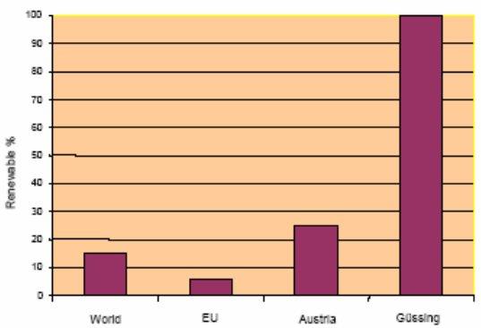 Podíl obnovitelných zdrojů energie v Güssingu