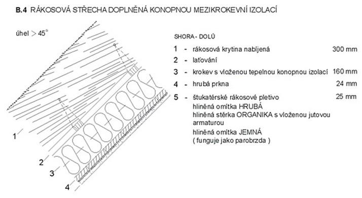 Rákosová střecha doplněná konopnou mezikrokevní izolací