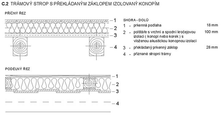 Trámový strop s překládaným záklopem izolovaný konopím