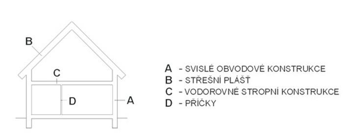 Příklady difúzně otevřených stavebních kondtrukcí z přírodních materiálů