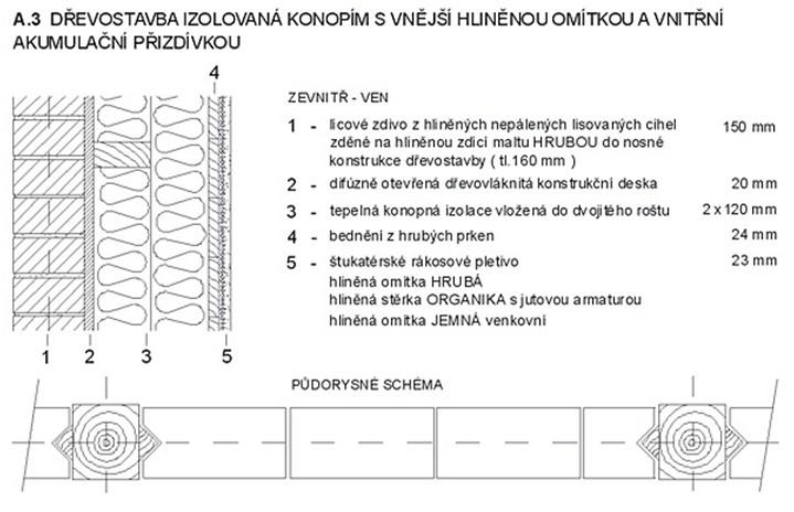 Dřevostavba izolovaná konopím s vnější hliněnou omítkou a vnitřní akumulační přizdívkou