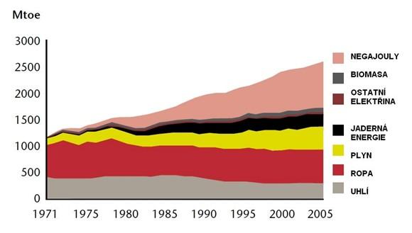 """Vývoj poptávky po primární energii a """"negajoulech"""" v EU-25 Zdroj: Enerdata (výpočty na základě údajů Eurostatu)"""