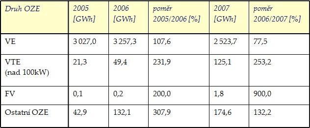 Porovnání výroby elektrické energie z OZE v letech 2005 až 2007 (zdroj: Statistika ERÚ)