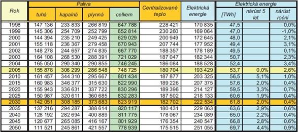 Konečná spotřeba energie – varianta D (referenční) Zdroj: Statistiky MPO