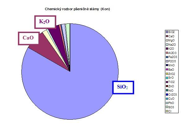 Chemický rozbor popela z pšeničné slámy