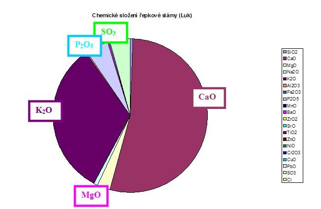 Chemický rozbor popela z řepkové slámy