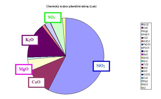 Chemické složení popela z pšeničné slámy