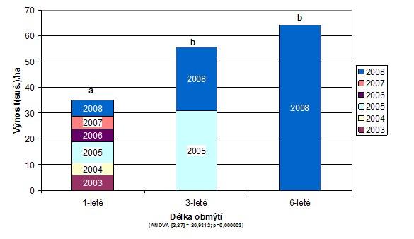 Kumulovaný výnos biomasy dosažený klonem Max-4 při různé délce obmýtí v pokusném porostu na lokalitě Peklov. Statisticky průkazné rozdíly (a, b) podle ANOVA