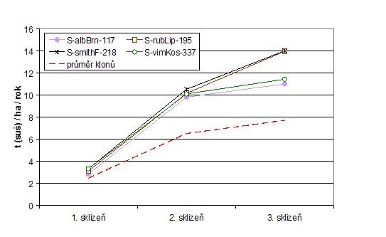 Průměrný výnos nejlepších čtyř klonů z pokusu ve třech tříletých obmýtích (1999-2007)