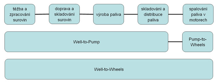 Well-to-Wheels a Well-to-Pump analýza