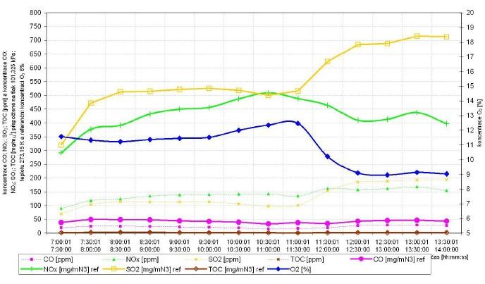 Grafické zobrazení průběhu naměřených koncentrací jednotlivých složek emisí (O2, CO, NOx, SO2, TOC)