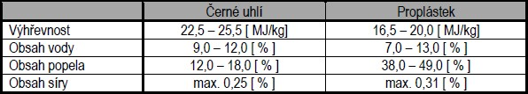 Základní kvalitativní znaky hlavního paliva