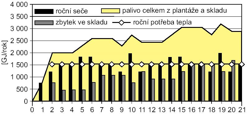 Bilance fytomasy pro energetický zdroj spalující šťovík UTEUŠA (roční energie v palivu 1523 GJ, rozloha plantáže 10 ha, výnosy 8 až 12 t/ha, průměr 10 t/ha, výhřevnost 16 MJ/kg)