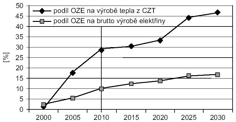 Podíl obnovitelných zdrojů energie (OZE) na brutto výrobě elektřiny a na centralizované výrobě tepla