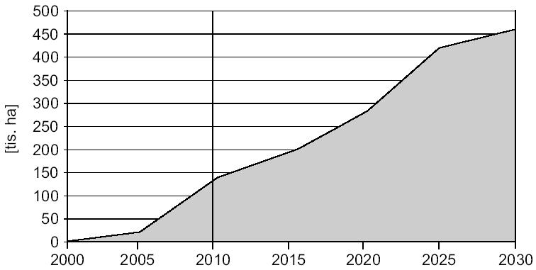 Předpokládaná rozloha ploch potřebných k pěstování fytomasy pro kogenerační jednotky a elektrárny (pro výrobu tepla a elektřiny)