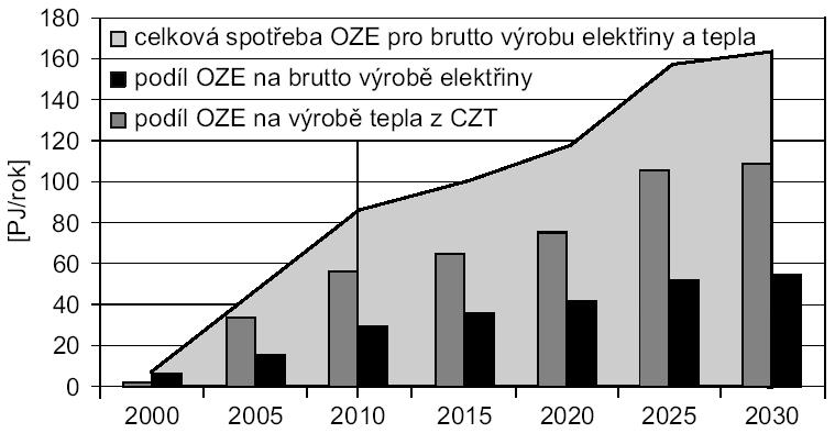 Celková spotřeba obnovitelnch zdrojů na brutto výrobu elektřiny a centralizovanou výrobu tepla
