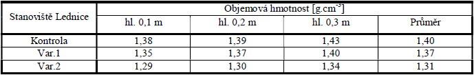 Objemové hmotnosti půdy