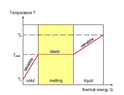 Akumulace latentního tepla během tání (melting) [2]